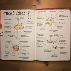 page Meals. I don't really do meal planning in my bujo. But I made a collection of my favourite recipes sorted by the main ingredients.