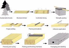 GLTA - Glued Laminated Timber Association - GLULAM