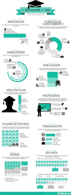 La educación de 2030 en 10 claves #infografia #inforaphic #education
