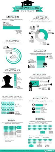La educación de 2030 en 10 claves #infografia #inforaphic #education