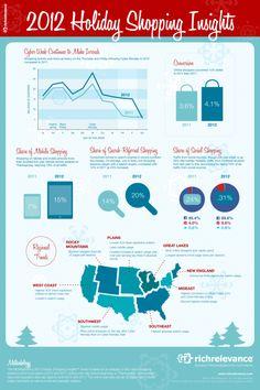 Pinterest goed voor 10% van Social E-commerce bezoeken