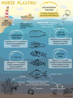 Infografika przedstawiająca najnowsze statystyki i wiadomości na temat zanieczyszczenia mórz i oceanów tworzywami sztucznymi.