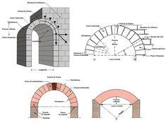 Tutti i tipi di archi in architettura   I sostegni sulle aperture   I modelli di arco