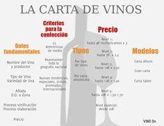VINO On: Cómo elaborar una buena carta de vinos para tu loc...