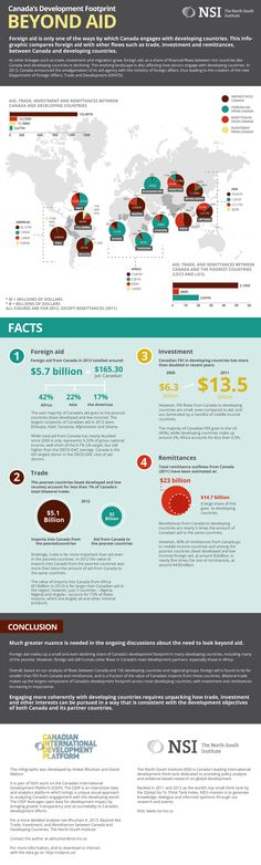 An infographic acting as an executive summary for a research paper on Canadian aid by North-South Institute International Development, Executive Summary, Data Visualisation, North South, Research Paper, Footprint, Social Studies, Acting, Infographic