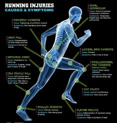 Common Running injuries: Have awareness and give yourself time to recover. Switch up your routine. Don't pound sore muscles.