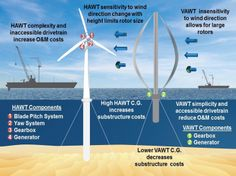 http://netzeroguide.com/vawt.html Vertical axis wind powered generator resources post. VAWT have a lot of upsides compared with classic wind generators and are increasing in popularity among homeowners.