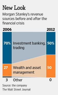 Life on Wall Street Grows Less Risky for Morgan Stanley