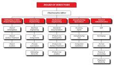 #500_11 #jrbarker #organizationalframework Example outline of organizational design.