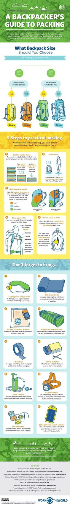 A Backpacker's Guide to Packing - Imgur #TheGreatOutdoors