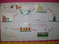 Rosie's Walk - link to images to retell the story Retelling Activities, Farm Activities, Reading Activities, Student Teaching, Teaching Reading, Guided Reading, Eyfs Classroom, Classroom Resources, Teaching Resources