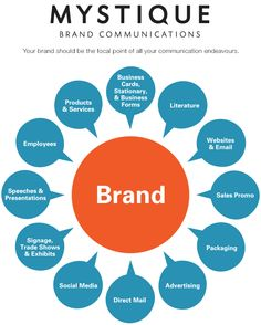 brand-touch-points & communications strategy