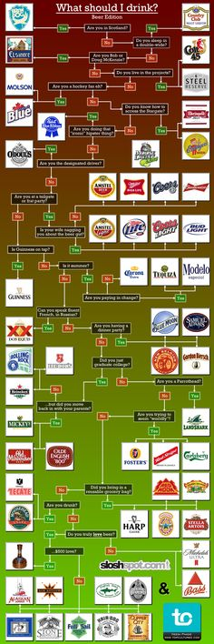 What Should I Drink decision diagram