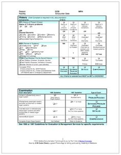 Improve your medical billing and coding for Evaluation and Management services with this free E&M coding cheat sheet based on the 1997 E&M Guidelines Medical Coder, Medical Icon, Medical Facts, Billing And Coding Schools, Coding Jobs, Cpt Codes, Health Information Management, Medical Photography, Medical Brochure