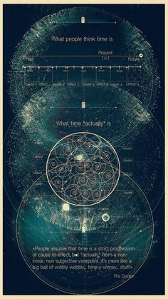 The metaphysics of time Pseudo Science, Science And Nature, Spirit Science, Quantum Mechanics, Space And Astronomy, Science Facts, Quantum Physics, Sacred Geometry, Knowledge