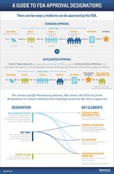 Breakthrough designation explained [infographic] via @Genevieve Roy #hcmktg