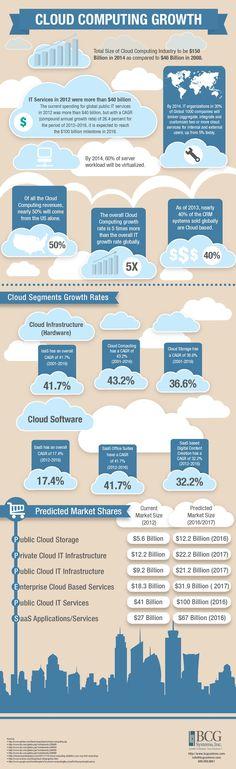 Cloud Computing Growth #infographic