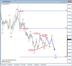 AUDUSD: Tweak Within Downward inclination - http://www.fxnewscall.com/audusd-tweak-within-downward-inclination/1928305/