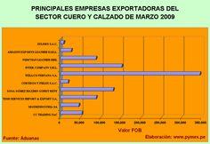 Principales exportadores en el año 2009 y 2010