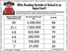 Ever wonder why Summer reading is important? #RISEArkansas #jaguarsread