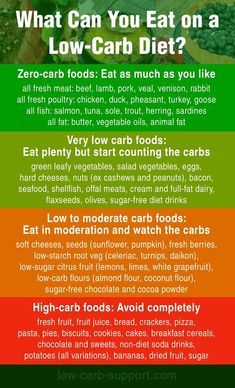 Quick guide to low-carb foods lowcarb keto lchf AtkinsDiet keto pescatarian recipes; Low Carb Food List, Diet Food List, Diet Tips, Low Carb Recipes, Low Carb Meal Plan, Low Carb Meals, Carb Free Foods, Low Glycemic Foods List, Carb Free Meals