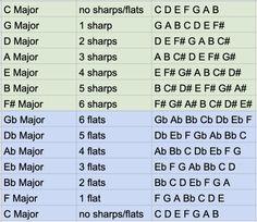 Music Theory Guitar, Music Chords, Dj Music, Music Guitar, Guitar Chords, Music Songs, Guitar Scales, Violin, Sheet Music