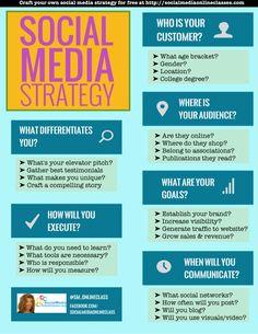 Hola: Una infografía con una Plantilla para tu estrategia en Redes Sociales. Vía Un saludo