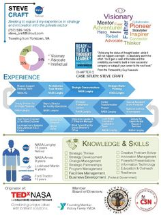 infographic resume for IT - Google Search