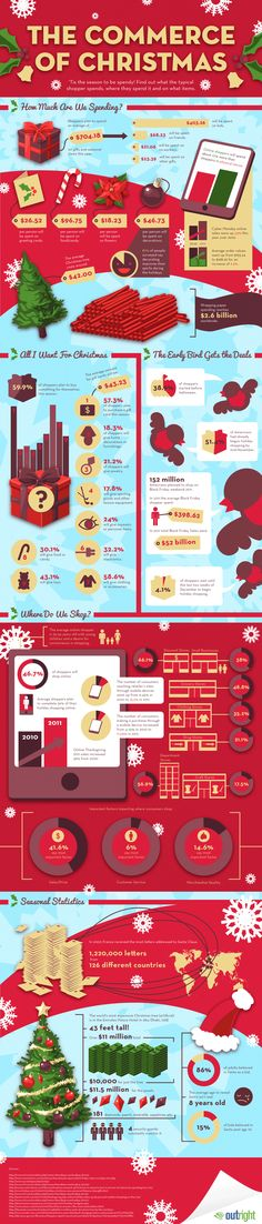 The commerce of Christmas #infographic