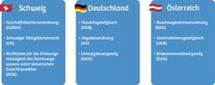 Grundlagen Kassenbuch Deutschland / Österreich / Schweiz