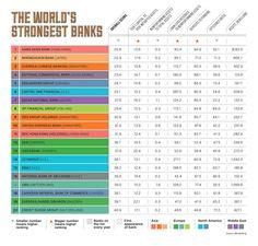 Bloomberg World's Strongest Banks 2015