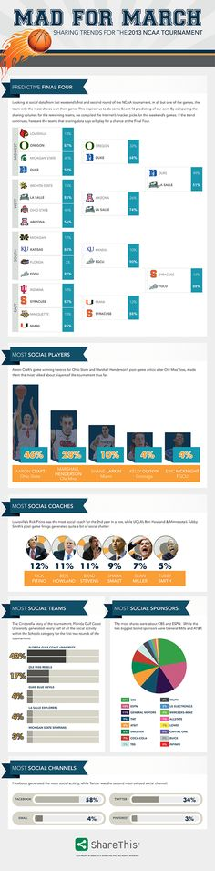 MarchMadness_Infographic_March2013_FINAL
