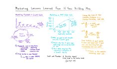 Marketing Lessons Learned from 16 Years of Building Moz - Whiteboard Friday - http://digitallifestyleserve.com/marketing-lessons-learned-from-16-years-of-building-moz-whiteboard-friday/