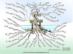 """The Affirmation Tree Mind Map """"will help you stay focused and positive. The artist was inspired from a book """"Feel the Fear and do it Anyway"""" by Susan Jeffers. ironic that we just did mind mapping at work Mind Map Art, Mind Maps, Therapy Tools, Therapy Ideas, Therapy Journal, Art Therapy Projects, Expressive Art, Dbt, Coping Skills"""