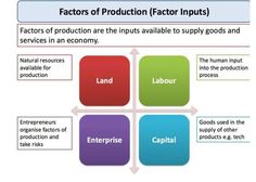 This study note focuses on the main factors of production - i. inputs used in the supply of goods and services Economics Courses, Teaching Economics, Economics Lessons, What Is Economics, Factors Of Production, 6th Grade Social Studies, Educational Websites, Goods And Services, Finance