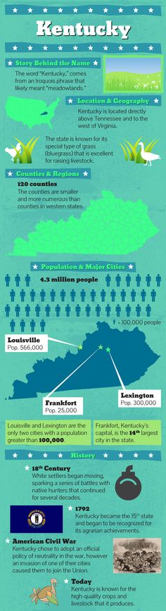 #Kentucky #facts at http://www.mapsofworld.com/pages/usa-fast-facts/us-states/kentucky-fast-facts/
