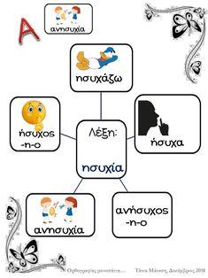 Οικογένειες λέξεων (α΄τεύχος, Γ' Δημοτικού) Greek Language, Speech And Language, Vocabulary, Messages, Education, Learning, School, Grammar, Therapy