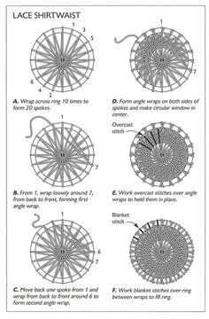 とても複雑な模様になりますが、海外でもリングワークはDorset & Dandy Buttonsと呼ばれてその手法は古くからあります。複雑で難しそうですけれど、慣れてきたらできそうですよね。