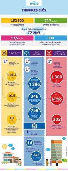 Les chiffres clés d'ENGIE