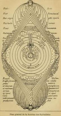 Plan générale de la doctrine de Kabballistes, from Histoire de la Magie, Avec…