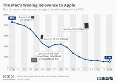 Infographic - Mac sales as a percentage of Apple's revenue