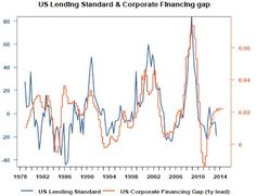Declining US lending standards support the Capex cycle.