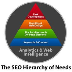 Best SEO Infographics - The SEO Hierarchy of Needs