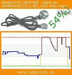 Gembird PC-186A-VDE - Cable de alimentación 15, 1.8m, 10A, color negro (Ordenadores personales). Baja 54%! Precio actual 4,12 €, el precio anterior fue de 9,00 €. http://www.adquisitio.es/gembird/pc-186a-vde-cable