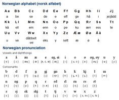 Norwegian (norsk) is a North Germanic language with around 5 million speakers in mainly in Norway. There are also some speakers of Norwegian in Denmark, Sweden, Germany, the UK, Spain, Canada and the USA. (...)