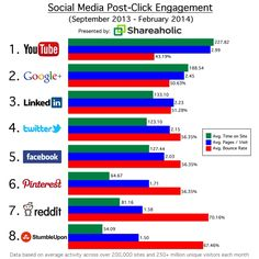 STUDY: YouTube Pummels Facebook In Post-Click Engagement - AllFacebook