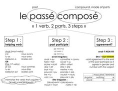 French Tenses, French Verbs, French Grammar, French Phrases, French Quotes, French Revision, Basic French Words, How To Speak French, Learn French