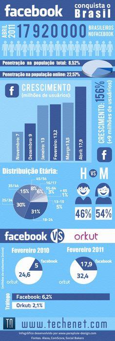 Facebook grows in Brasil