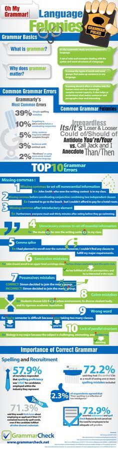 Common Grammar Errors Infographic