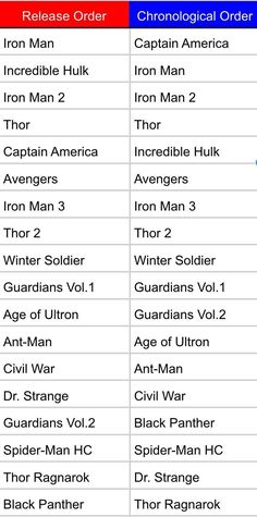 Made a chronological order MCU(movie) list!>>thanks